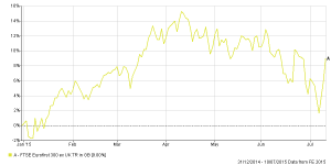 Chart of the FTSE Eurofirst 300 ex UK (TR) Index for 2015