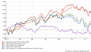 Chart reflecting selected UK indices for 2015