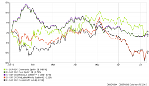 Chart reflecting selected commodity price movements in 2015