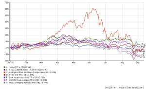Chart 1 Global equity market indices 2015