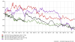 Chart 3 Commodity markets have been trading lower since the beginning of...