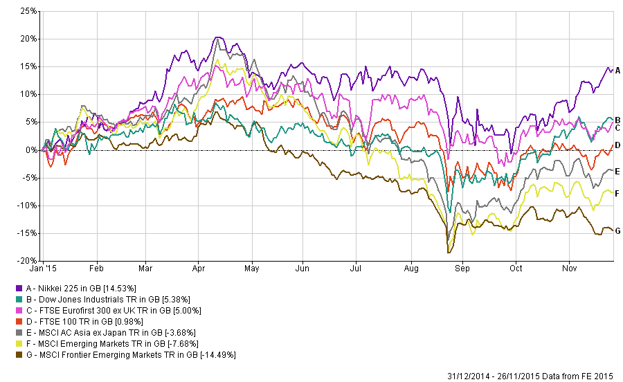 Performance Chart Global Equity Markets 2015