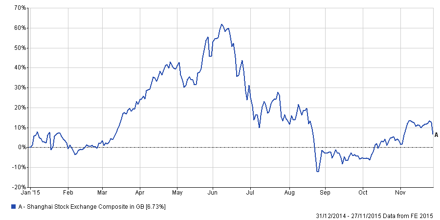 Performance of the Shanghai Composite Index for 2015