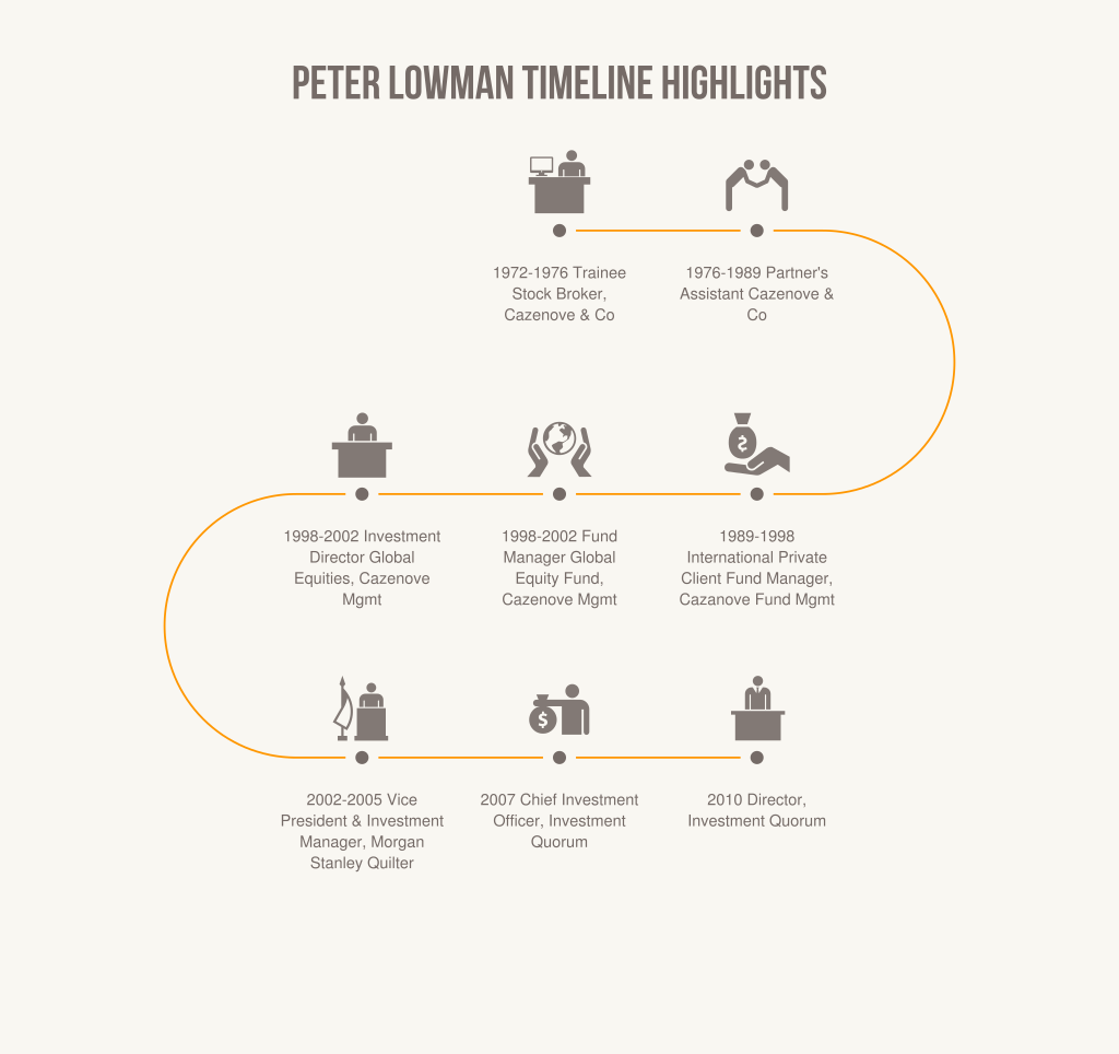 peter lowman career timeline